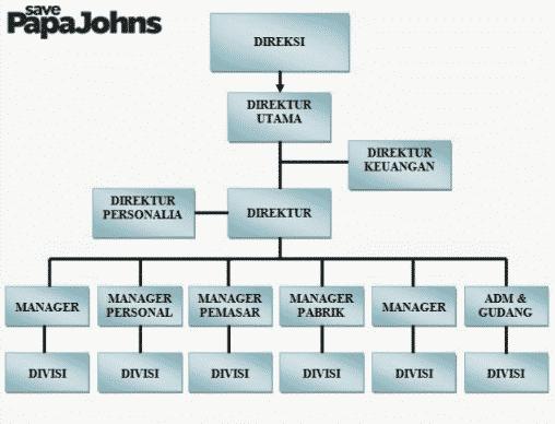 contoh struktur organisasi perusahaan